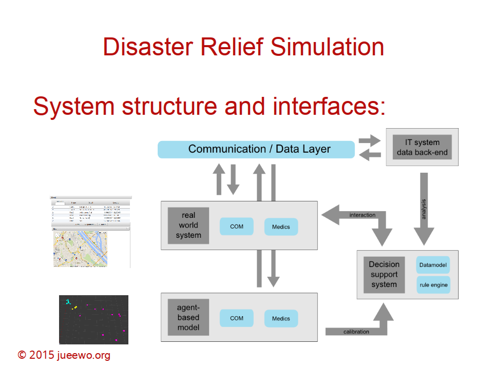DRS: System structure & interfaces